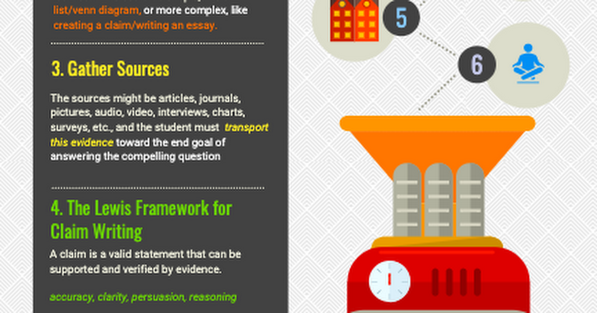 infographic The Process for Improving Student Argumentation Writing.png