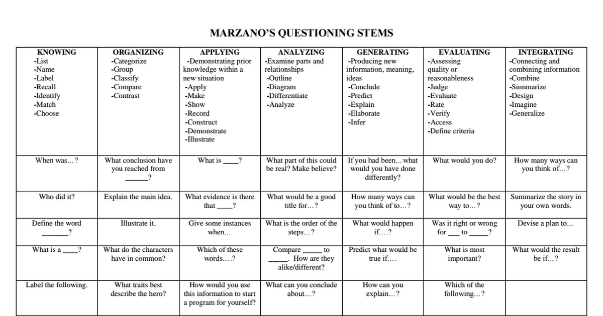 Marzano's Questioning Stems