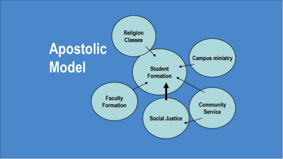 The Four Models in a Faith-based School