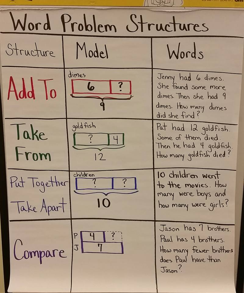 Reasoning About Math Word Problems
