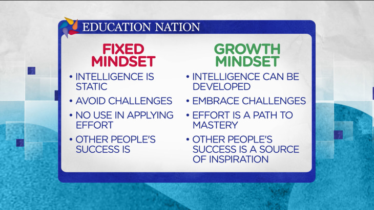 Instilling a 'growth mindset' for students
