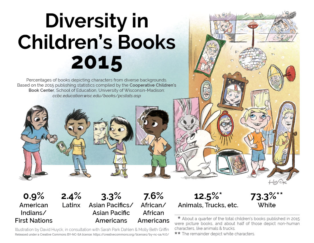 Picture This: Reflecting Diversity in Children's Book Publishing