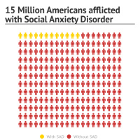 Infographic: 15 Million Americans afflicted with Social Anxiety Disorder | Infogram