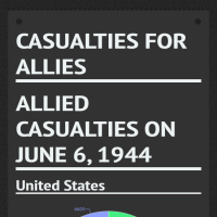 Infographic: Casualties For Allies | Infogram