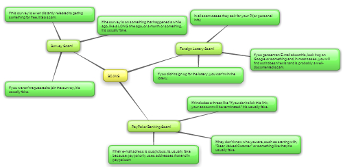 New Mind Map