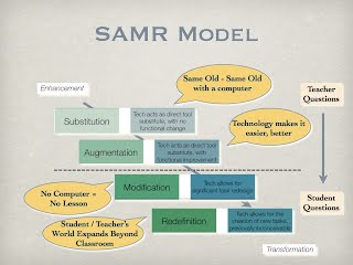 SAMR Model - Technology Is Learning