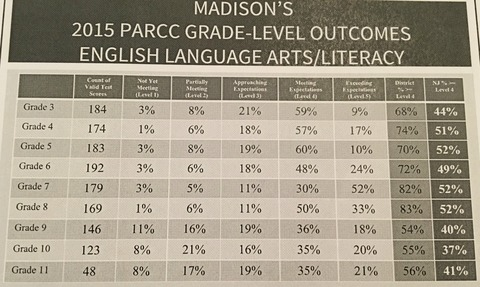 Madison PARCC Results Delivered By Board Of Ed