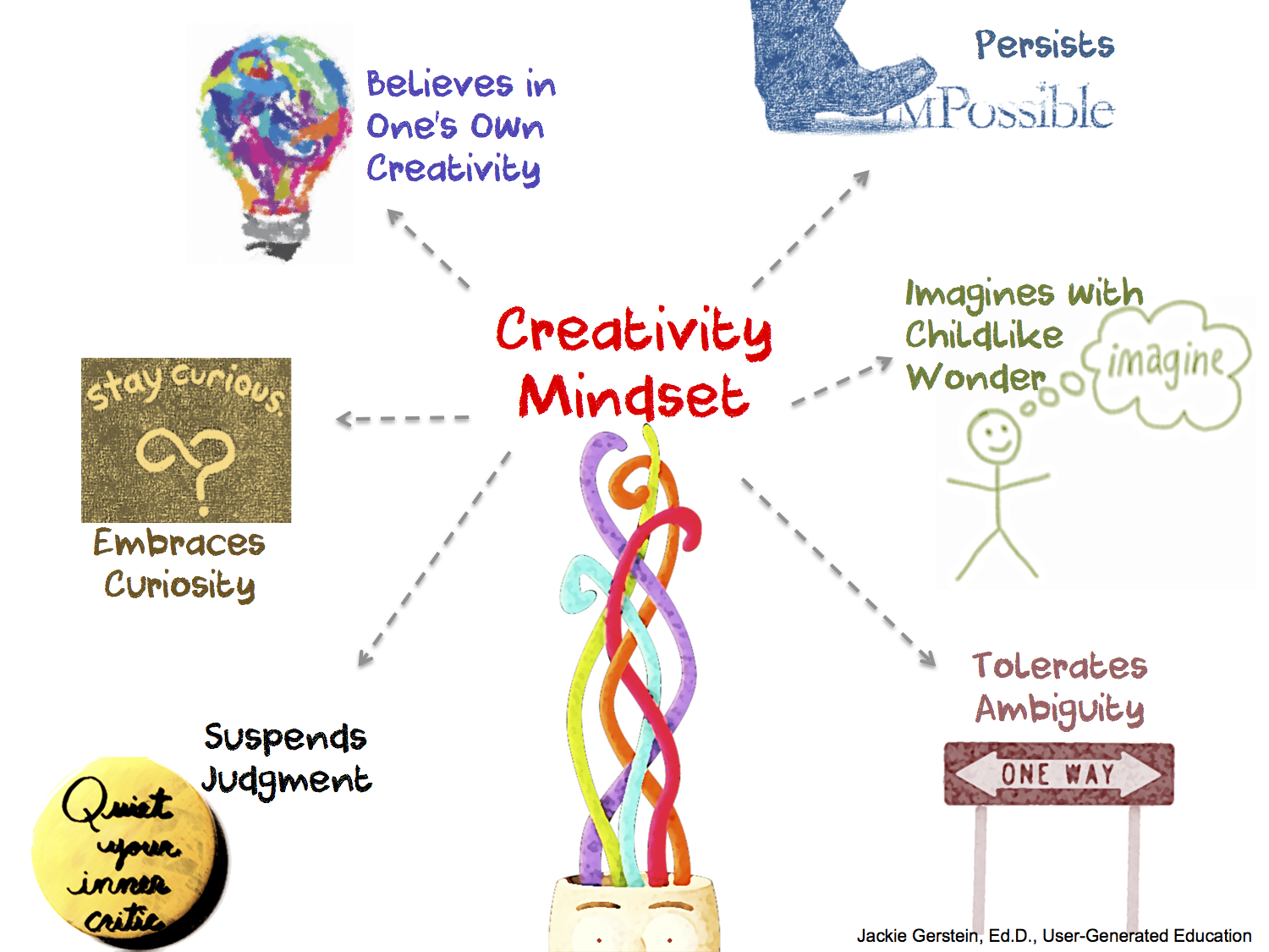 The Creativity Mindset