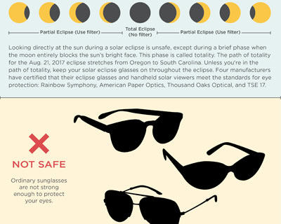 Safe Solar Eclipse Viewing  - Infographic