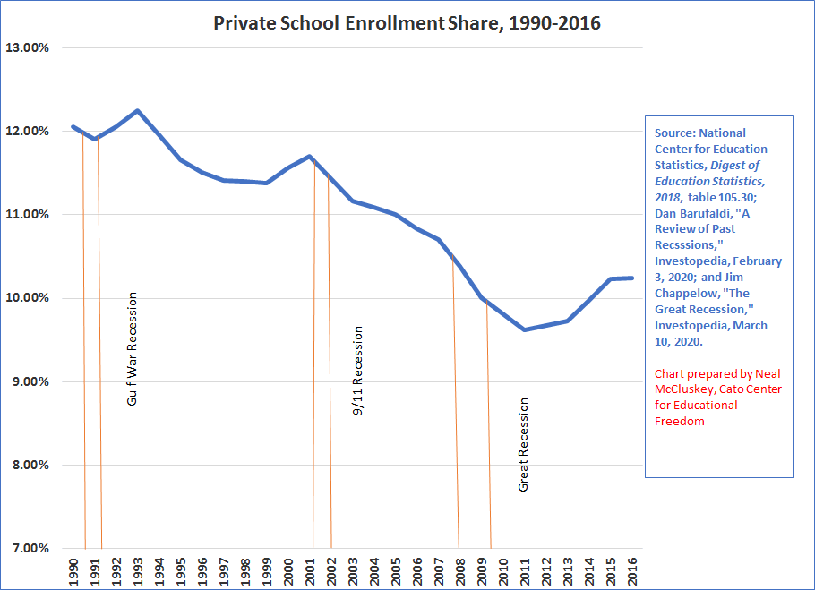 Private Schools Face an Existential Threat