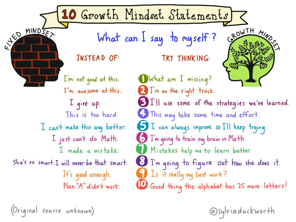 Teaching Growth Mindset with @sylviaduckworth Sketchnote