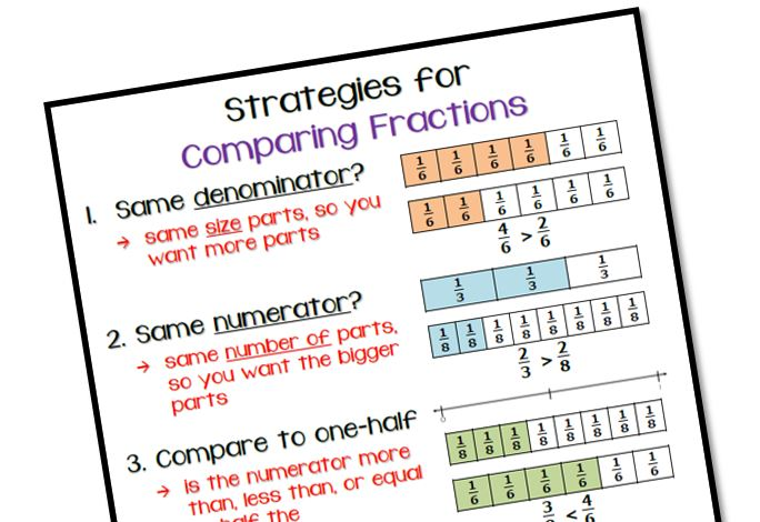 Strategies for Comparing Fractions - Math Coach's Corner