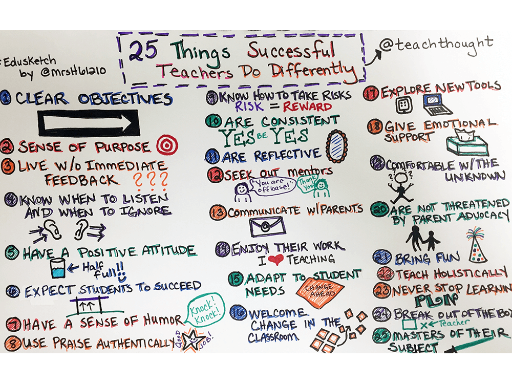 30 Habits Of Highly Effective Teachers