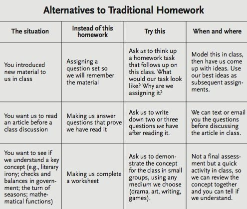 Alternatives To Homework: A Chart For Teachers