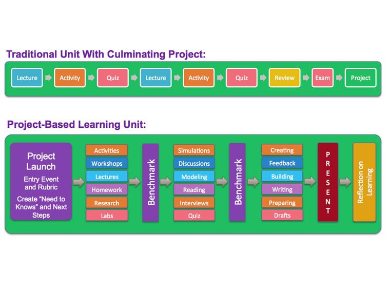 The Difference Between Doing Projects Versus Learning Through Projects