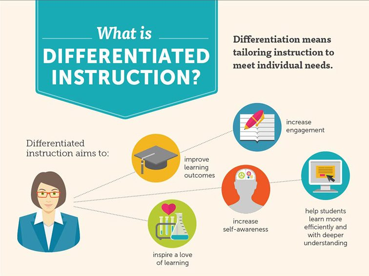 10 Examples & Non-Examples Of Differentiated Instruction -