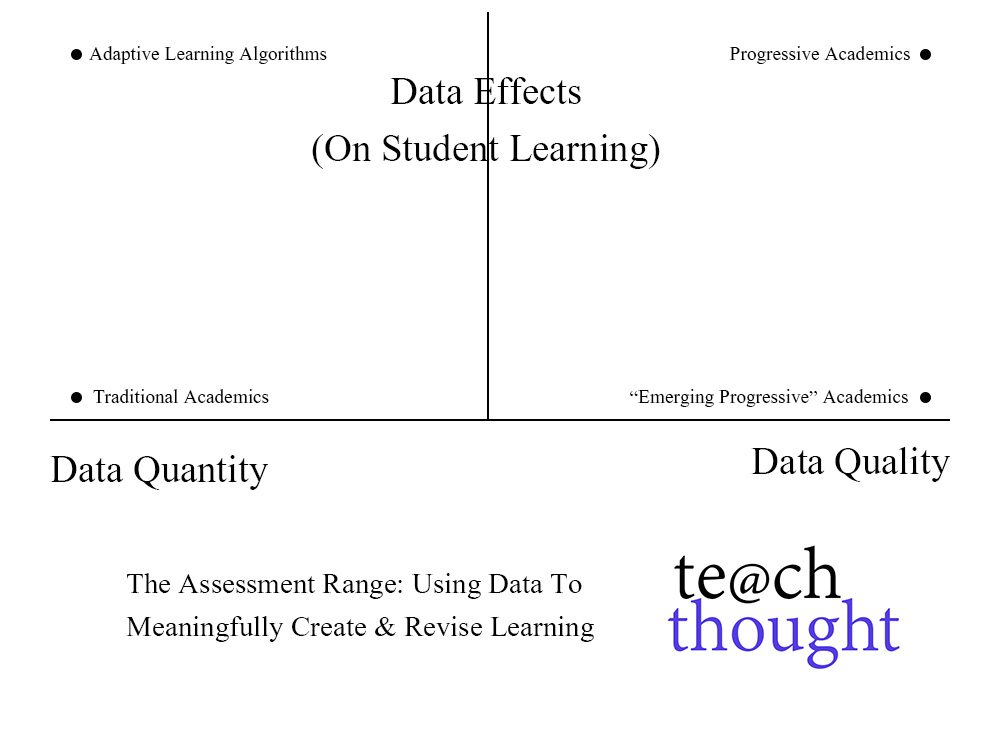 The Assessment Range: Using Data In The Classroom