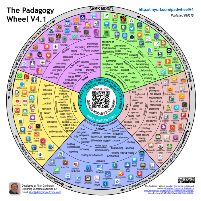 The Padagogy Wheel - It's Not About The Apps, It's About The Pedagogy -