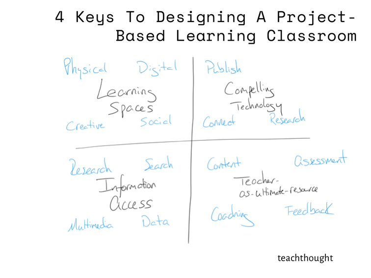 4 Keys To Designing A Project-Based Learning Classroom -