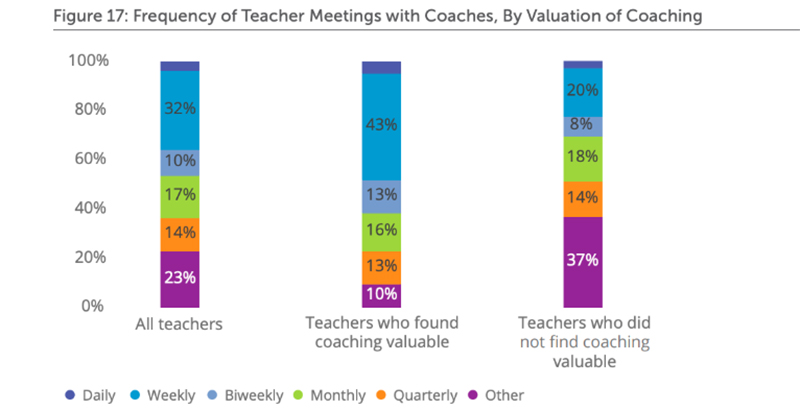 Teachers Find Coaching Helpful, but Most Don't Get Enough of It, Survey Says