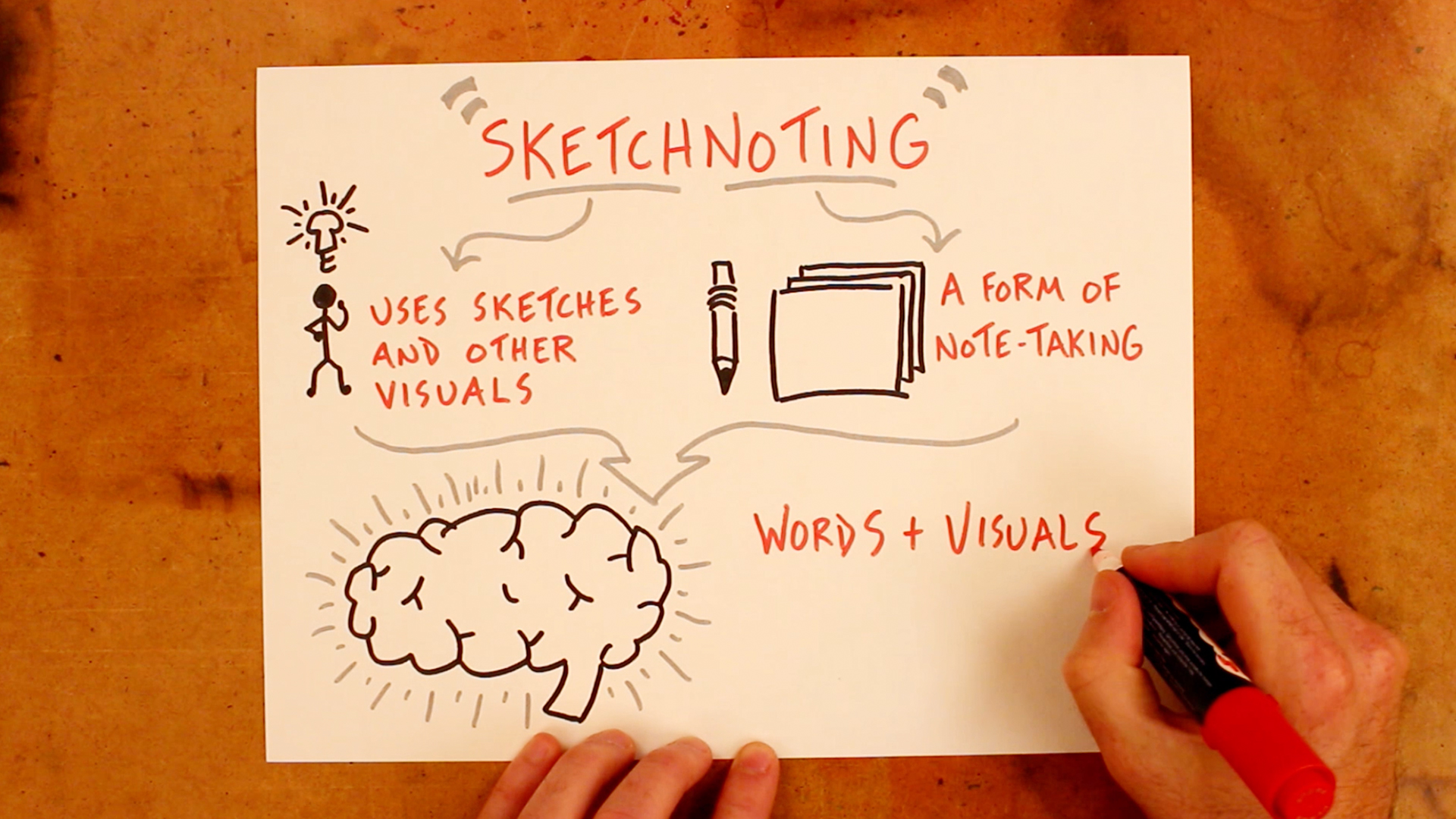 What is Sketchnoting? - Verbal To Visual